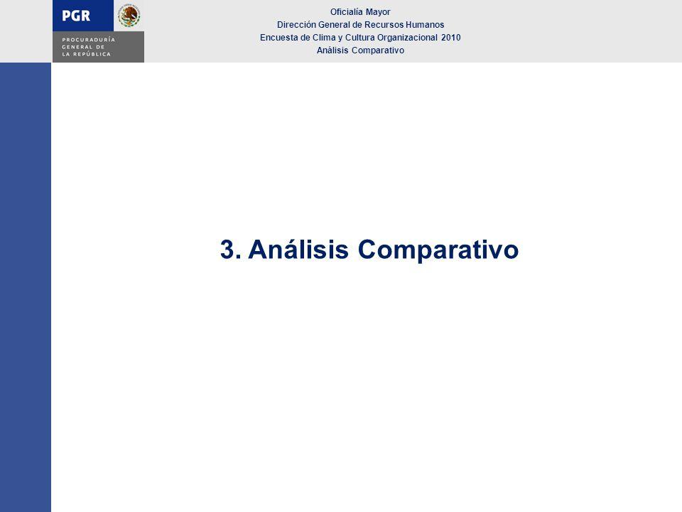 3. Análisis Comparativo Oficialía Mayor
