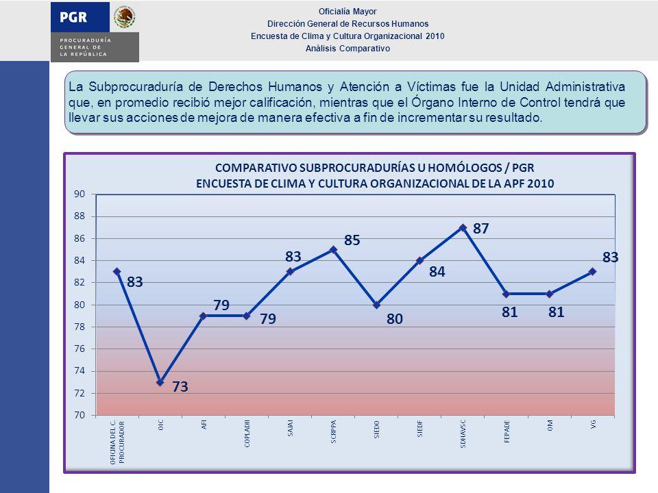 Oficialía Mayor Dirección General de Recursos Humanos. Encuesta de Clima y Cultura Organizacional 2010.