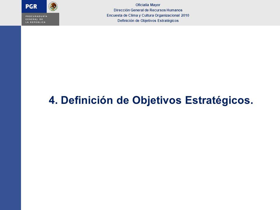 4. Definición de Objetivos Estratégicos.