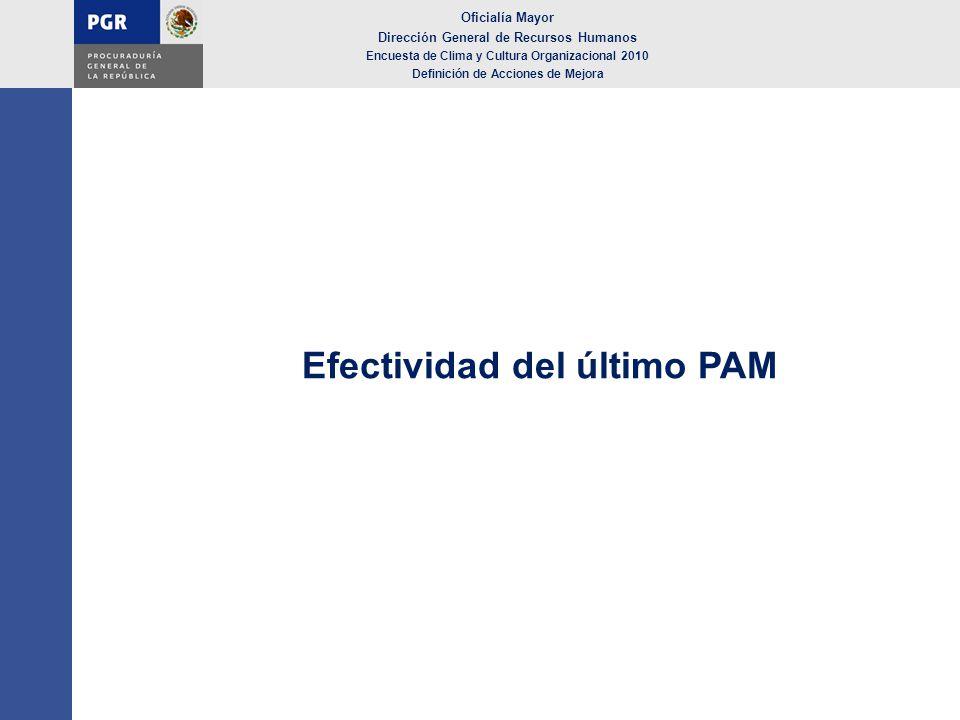 Efectividad del último PAM