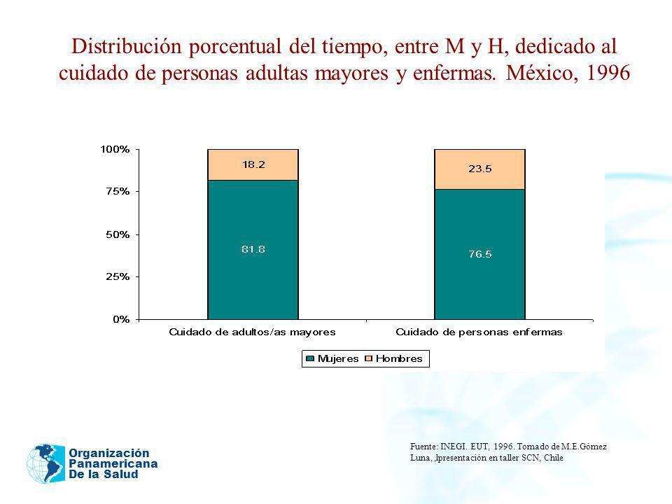 Distribución porcentual del tiempo, entre M y H, dedicado al cuidado de personas adultas mayores y enfermas. México, 1996