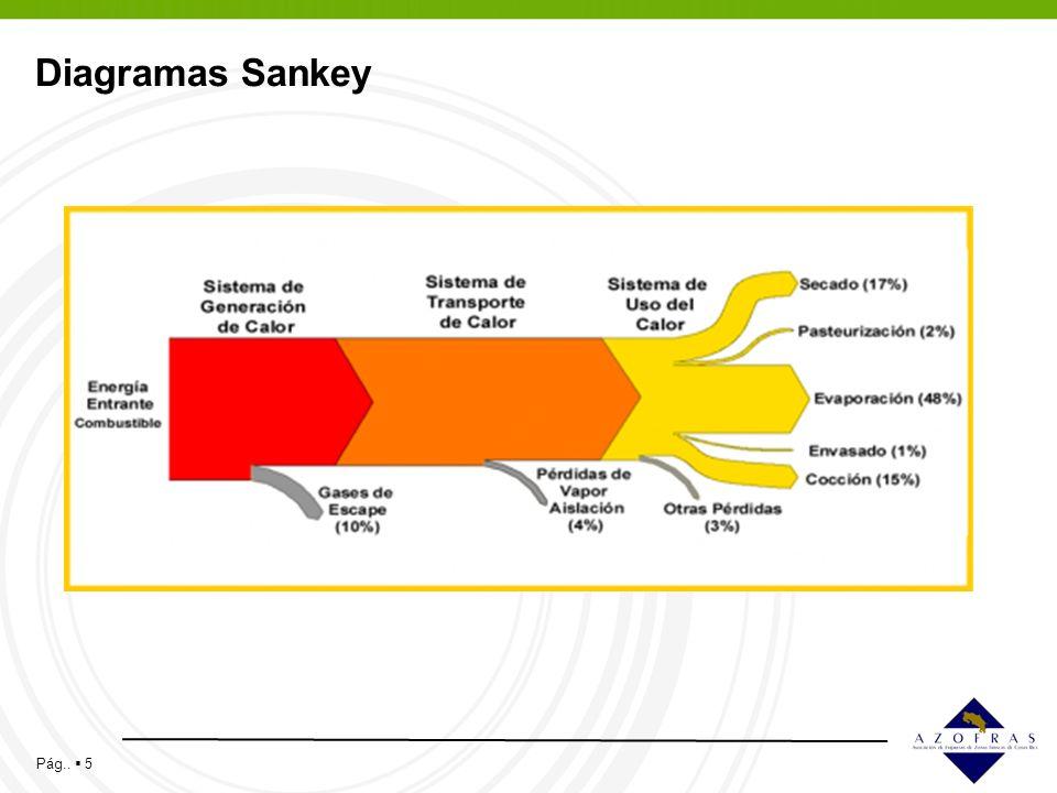 Diagramas Sankey 5