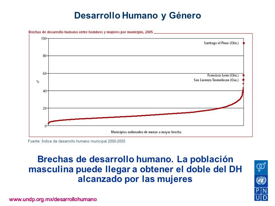 Desarrollo Humano y Género