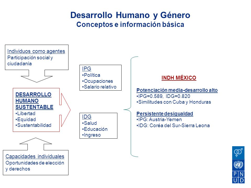 Desarrollo Humano y Género Conceptos e información básica