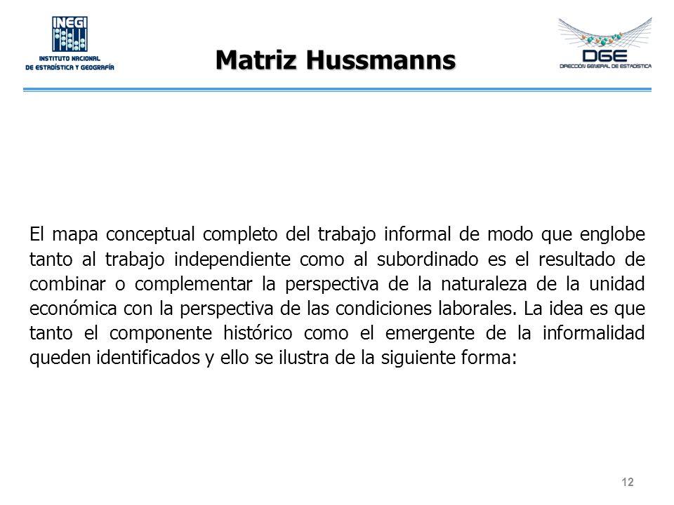 Matriz Hussmanns