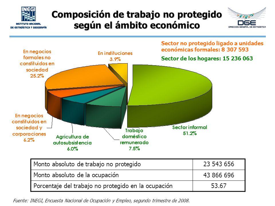 Composición de trabajo no protegido según el ámbito económico