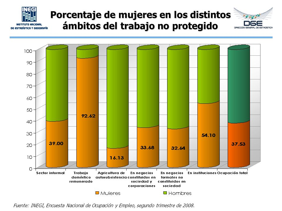 Porcentaje de mujeres en los distintos ámbitos del trabajo no protegido