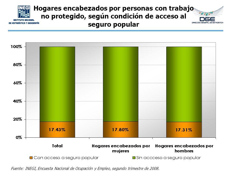 Hogares encabezados por personas con trabajo no protegido, según condición de acceso al seguro popular