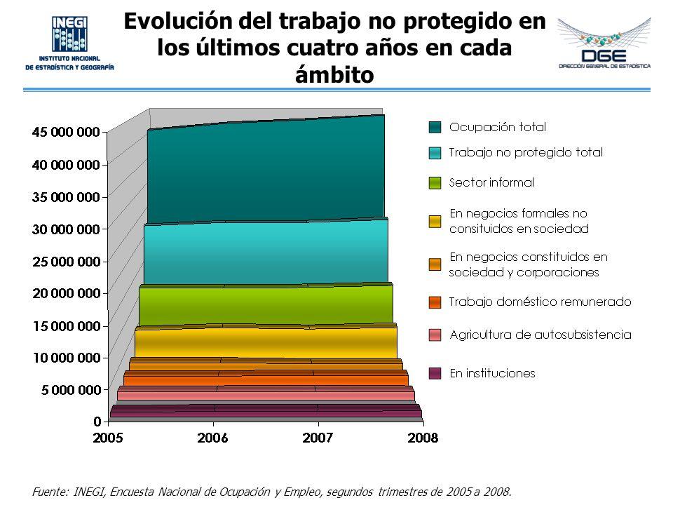 Evolución del trabajo no protegido en los últimos cuatro años en cada ámbito