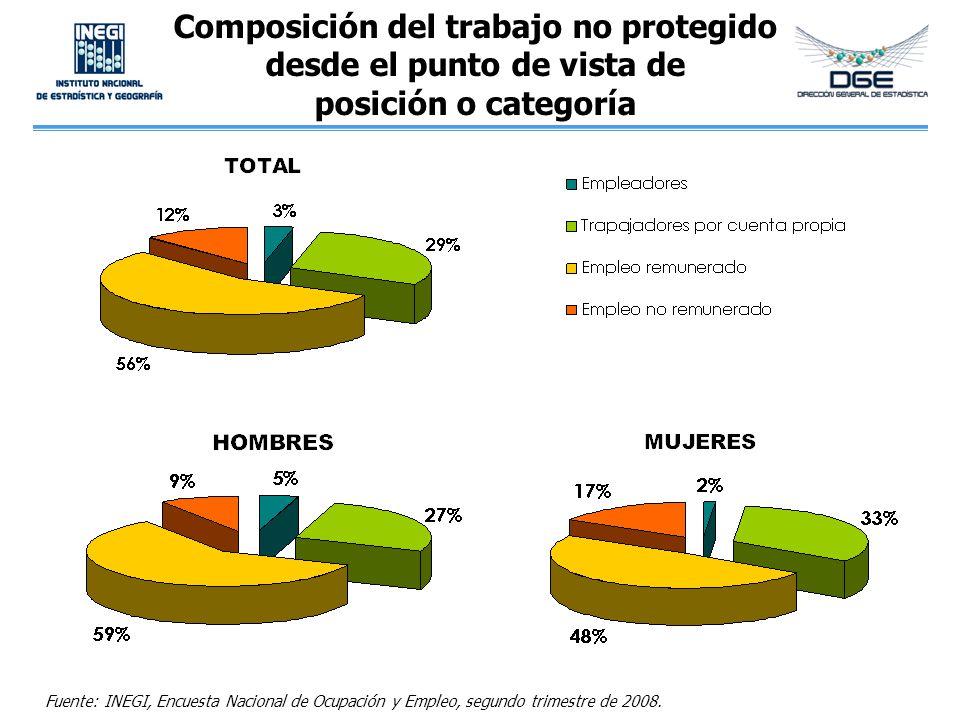 Composición del trabajo no protegido desde el punto de vista de posición o categoría
