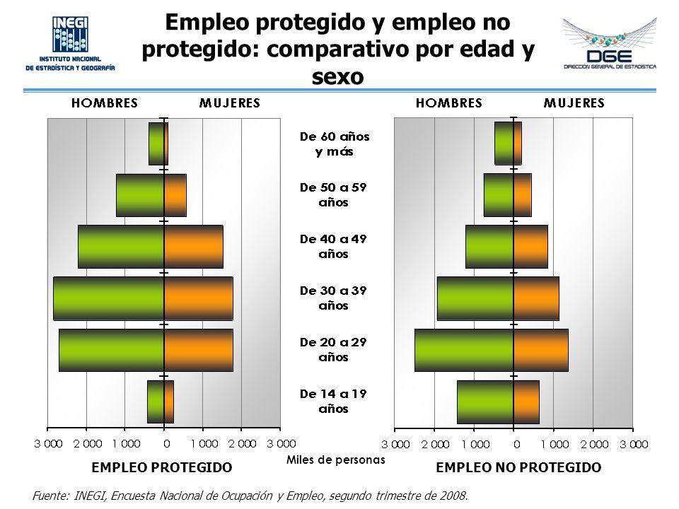 Empleo protegido y empleo no protegido: comparativo por edad y sexo