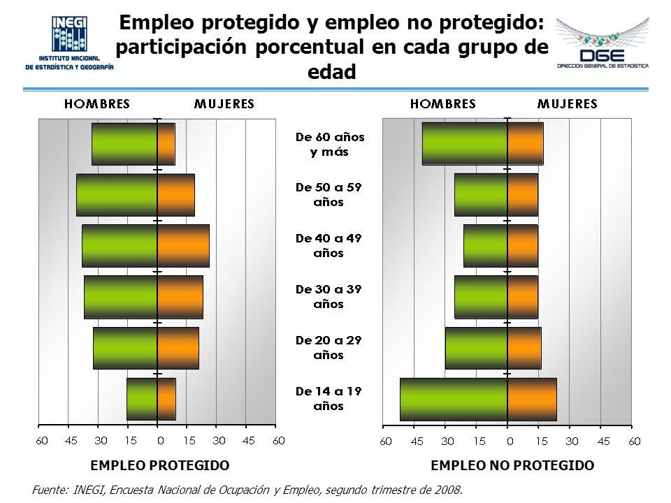 Empleo protegido y empleo no protegido: participación porcentual en cada grupo de edad
