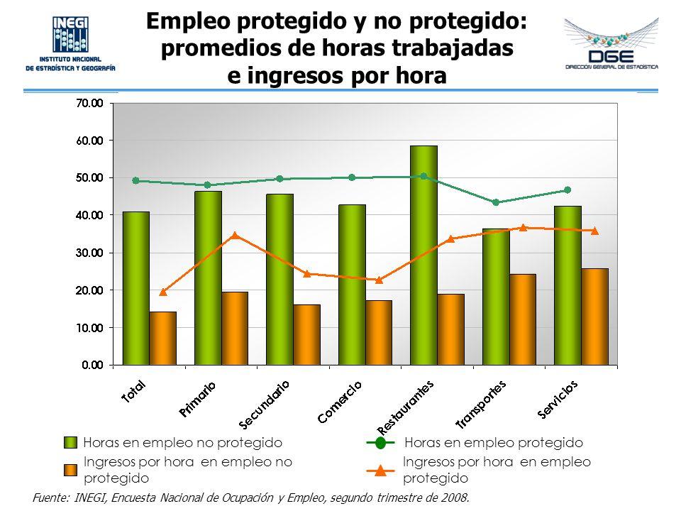 Empleo protegido y no protegido: promedios de horas trabajadas e ingresos por hora