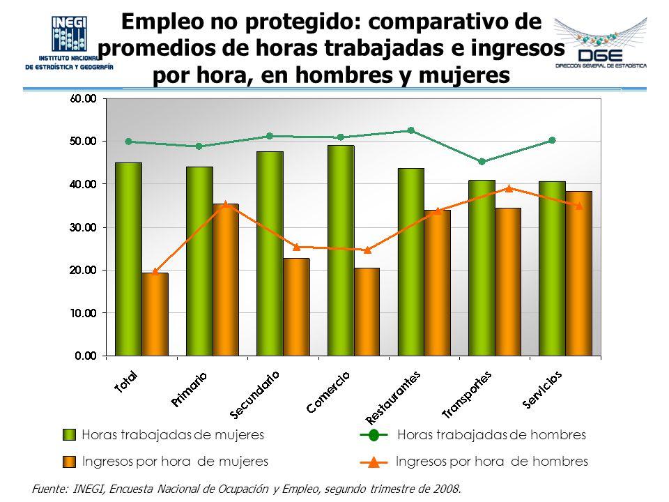 Empleo no protegido: comparativo de promedios de horas trabajadas e ingresos por hora, en hombres y mujeres
