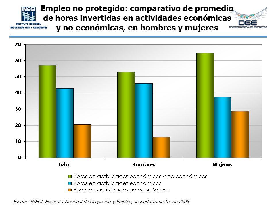 Empleo no protegido: comparativo de promedio de horas invertidas en actividades económicas y no económicas, en hombres y mujeres