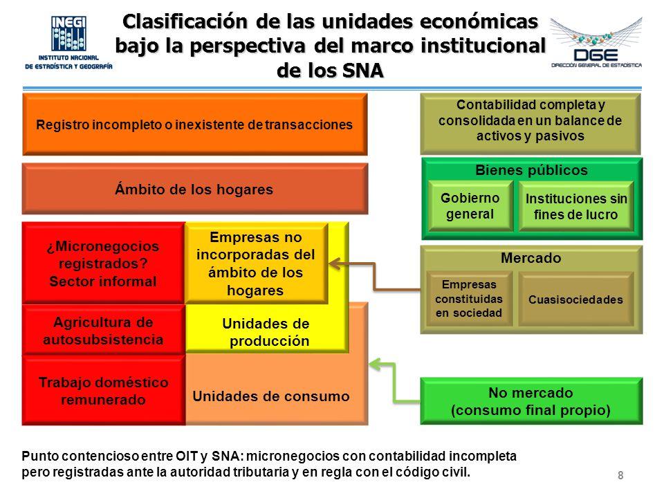 Clasificación de las unidades económicas bajo la perspectiva del marco institucional de los SNA