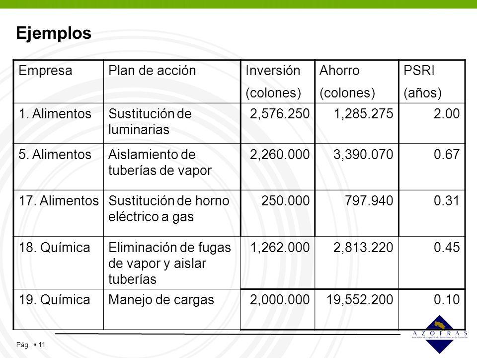 Ejemplos Empresa Plan de acción Inversión (colones) Ahorro PSRI (años)