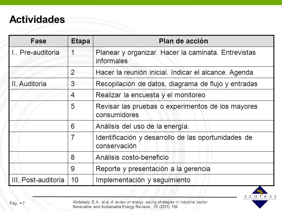 Actividades Fase Etapa Plan de acción I.. Pre-auditoria 1