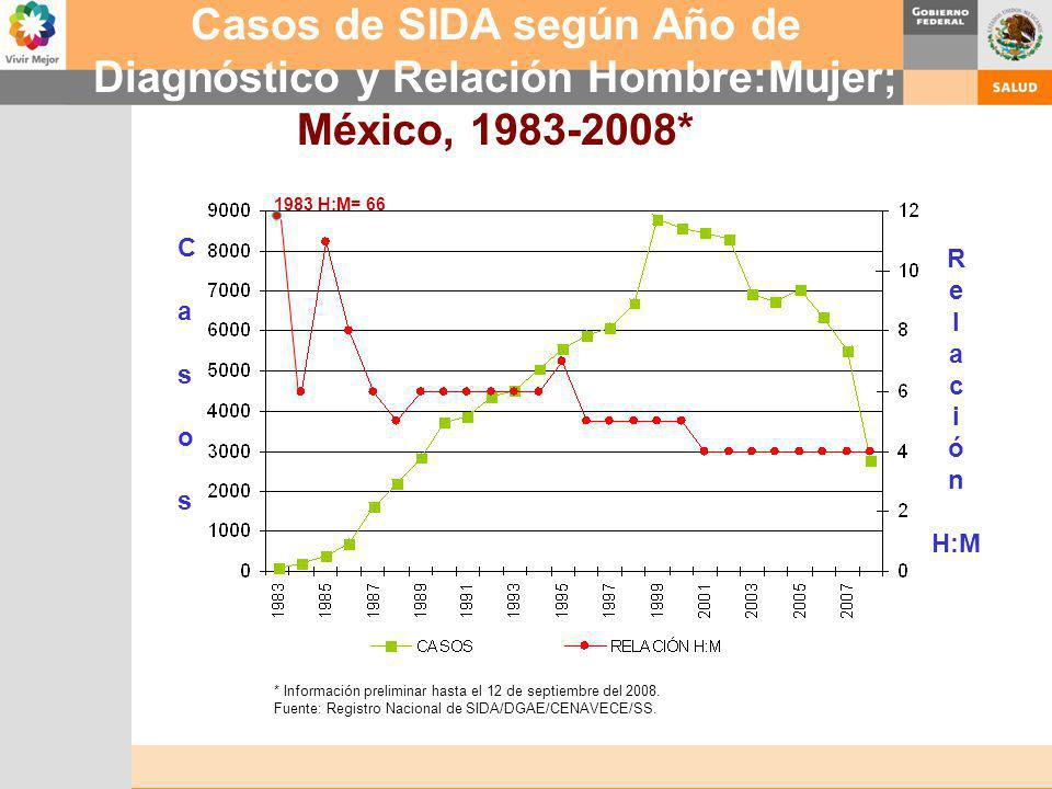 Casos de SIDA según Año de Diagnóstico y Relación Hombre:Mujer;