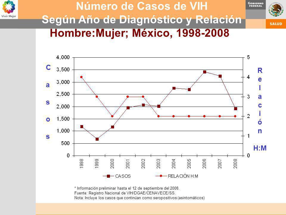Según Año de Diagnóstico y Relación Hombre:Mujer; México, 1998-2008*