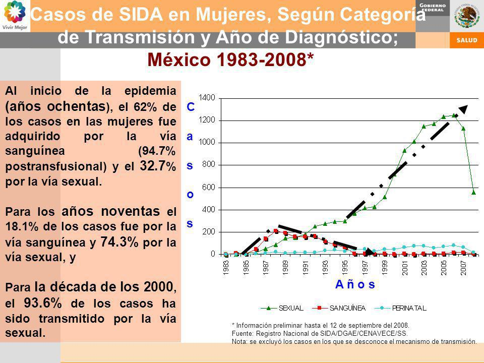 Casos de SIDA en Mujeres, Según Categoría