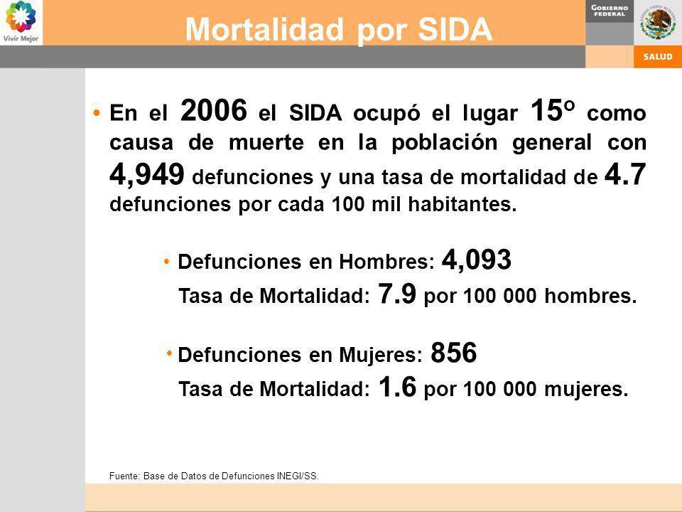 Mortalidad por SIDA