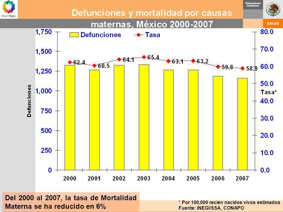 Del 2000 al 2007, la tasa de Mortalidad Materna se ha reducido en 6%