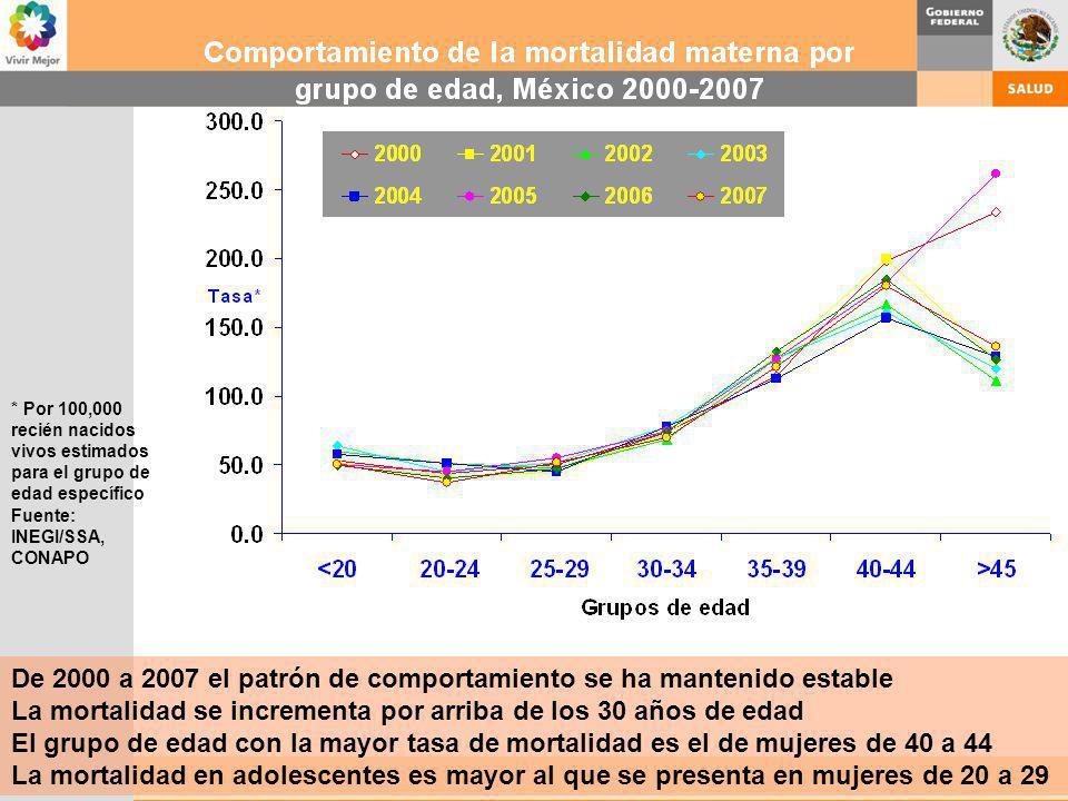 De 2000 a 2007 el patrón de comportamiento se ha mantenido estable