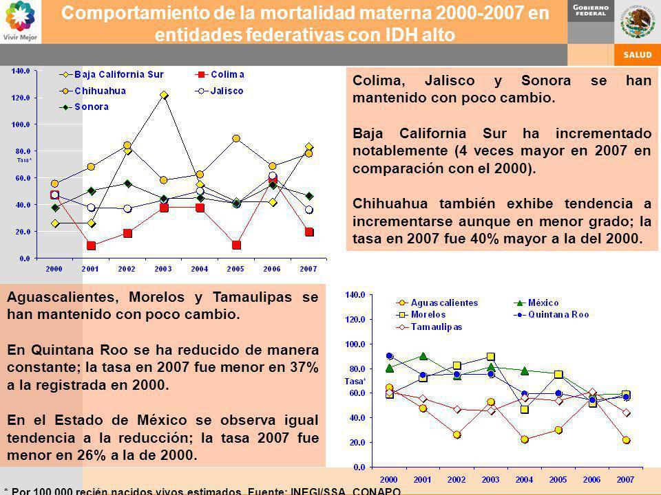 Comportamiento de la mortalidad materna 2000-2007 en entidades federativas con IDH alto