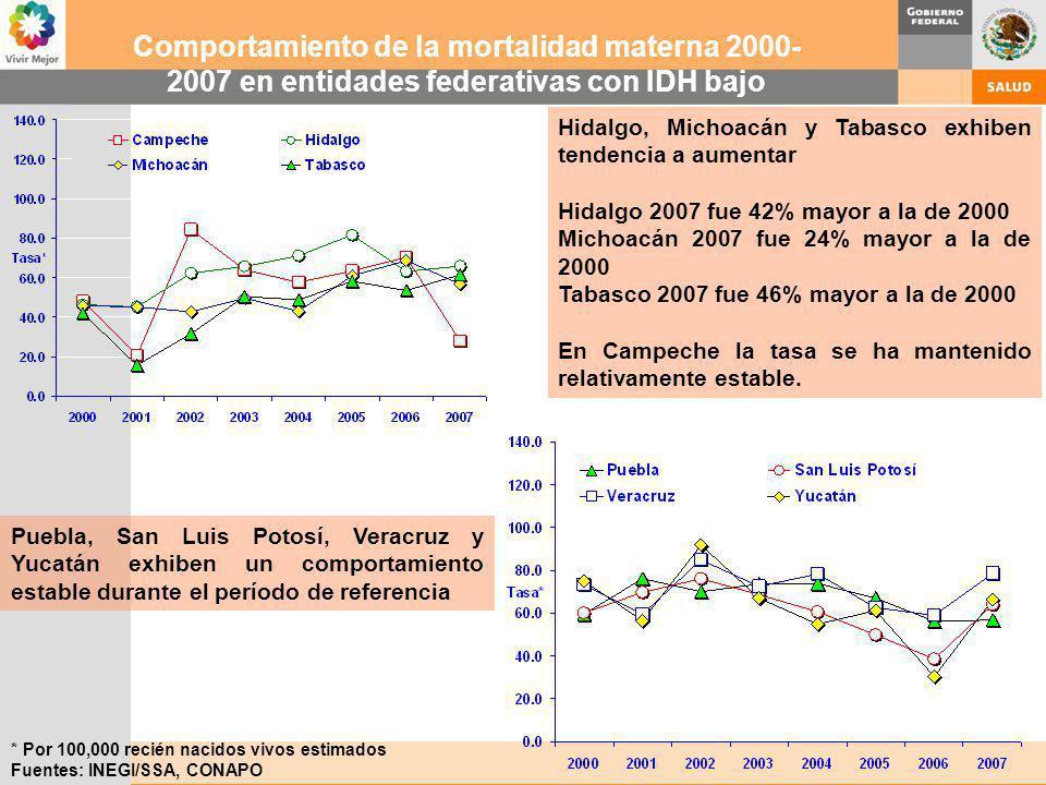 Comportamiento de la mortalidad materna 2000-2007 en entidades federativas con IDH bajo