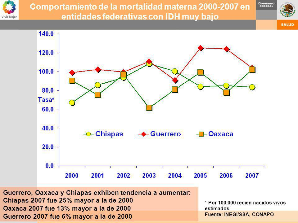 Comportamiento de la mortalidad materna 2000-2007 en entidades federativas con IDH muy bajo