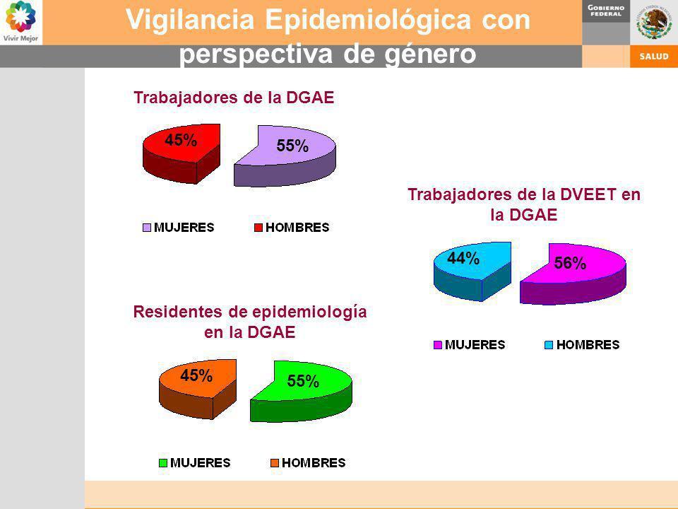 Vigilancia Epidemiológica con perspectiva de género