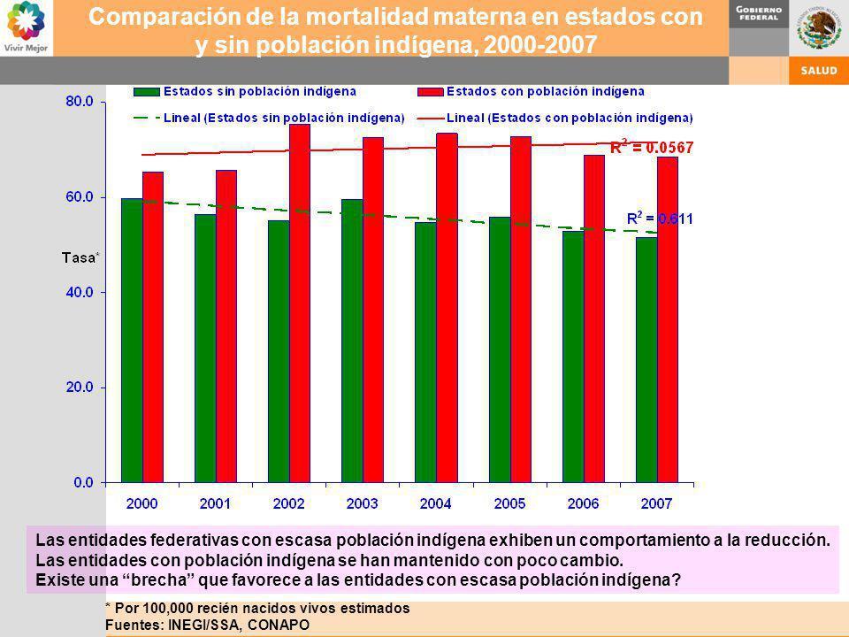 Comparación de la mortalidad materna en estados con y sin población indígena, 2000-2007