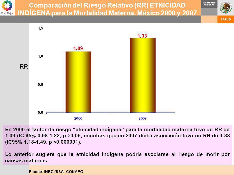Comparación del Riesgo Relativo (RR) ETNICIDAD INDÍGENA para la Mortalidad Materna. México 2000 y 2007