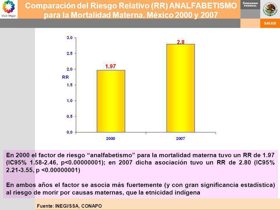 Comparación del Riesgo Relativo (RR) ANALFABETISMO para la Mortalidad Materna. México 2000 y 2007