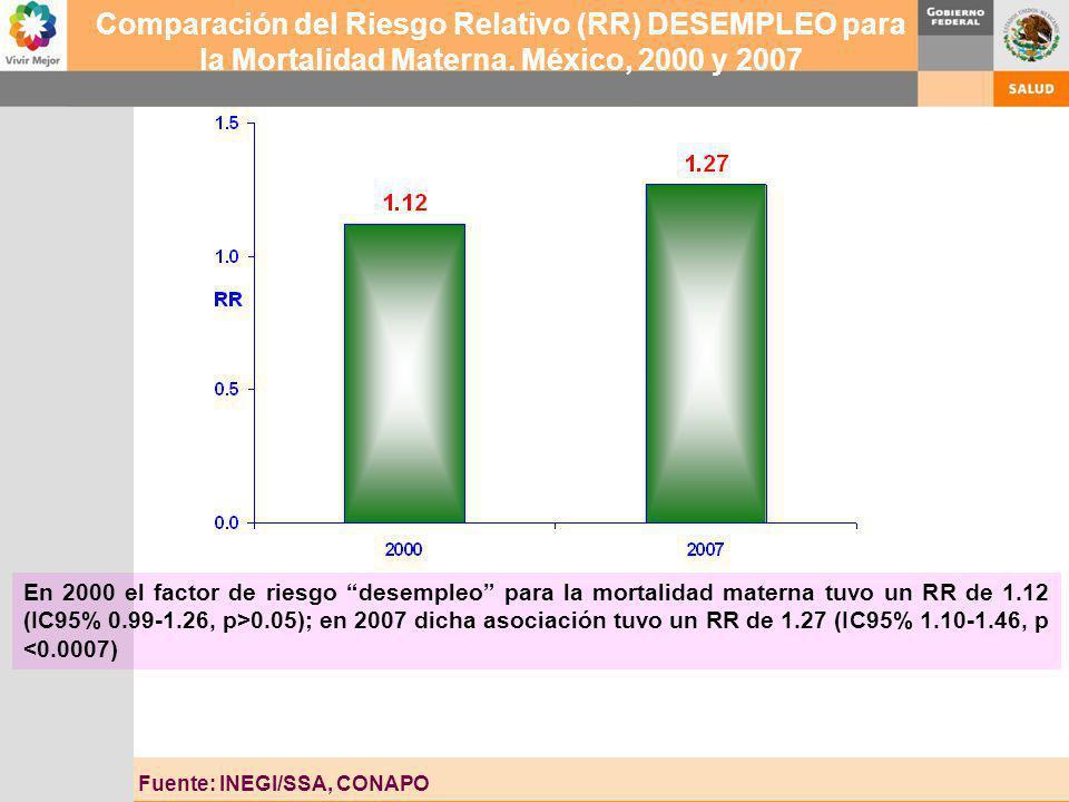 Comparación del Riesgo Relativo (RR) DESEMPLEO para la Mortalidad Materna. México, 2000 y 2007