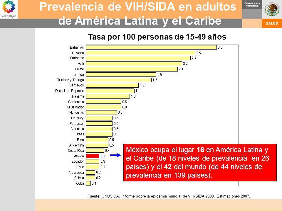 Prevalencia de VIH/SIDA en adultos de América Latina y el Caribe