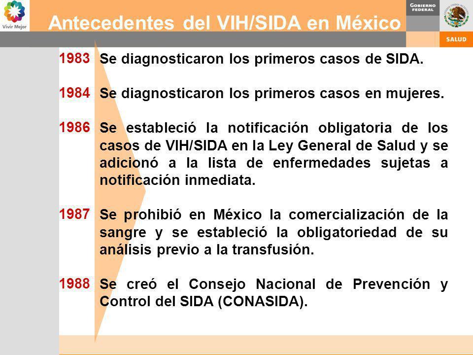 Antecedentes del VIH/SIDA en México