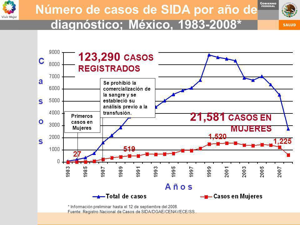 Número de casos de SIDA por año de diagnóstico; México, 1983-2008*