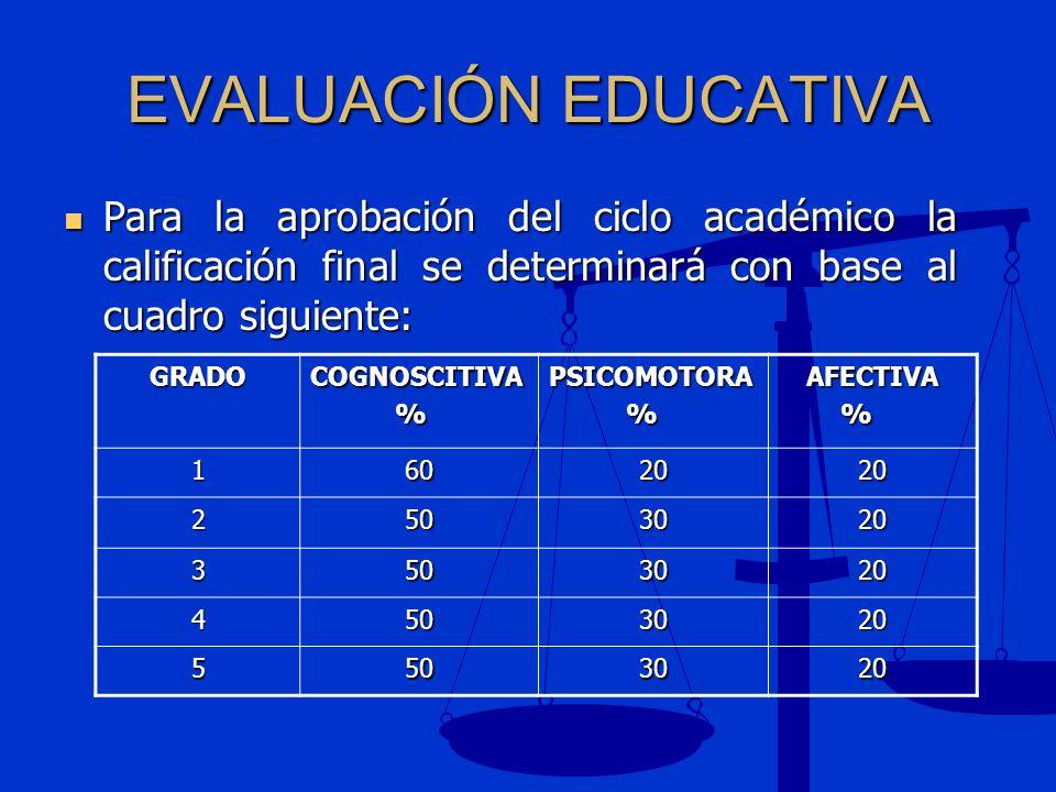 EVALUACIÓN EDUCATIVA Para la aprobación del ciclo académico la calificación final se determinará con base al cuadro siguiente: