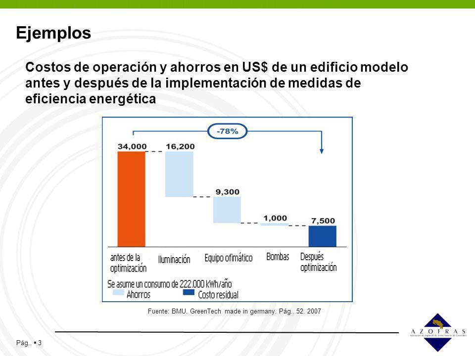 Ejemplos Costos de operación y ahorros en US$ de un edificio modelo antes y después de la implementación de medidas de eficiencia energética.