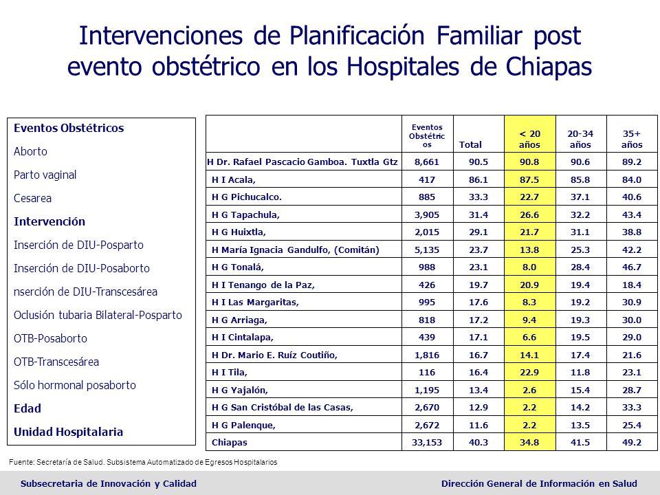 Intervenciones de Planificación Familiar post evento obstétrico en los Hospitales de Chiapas
