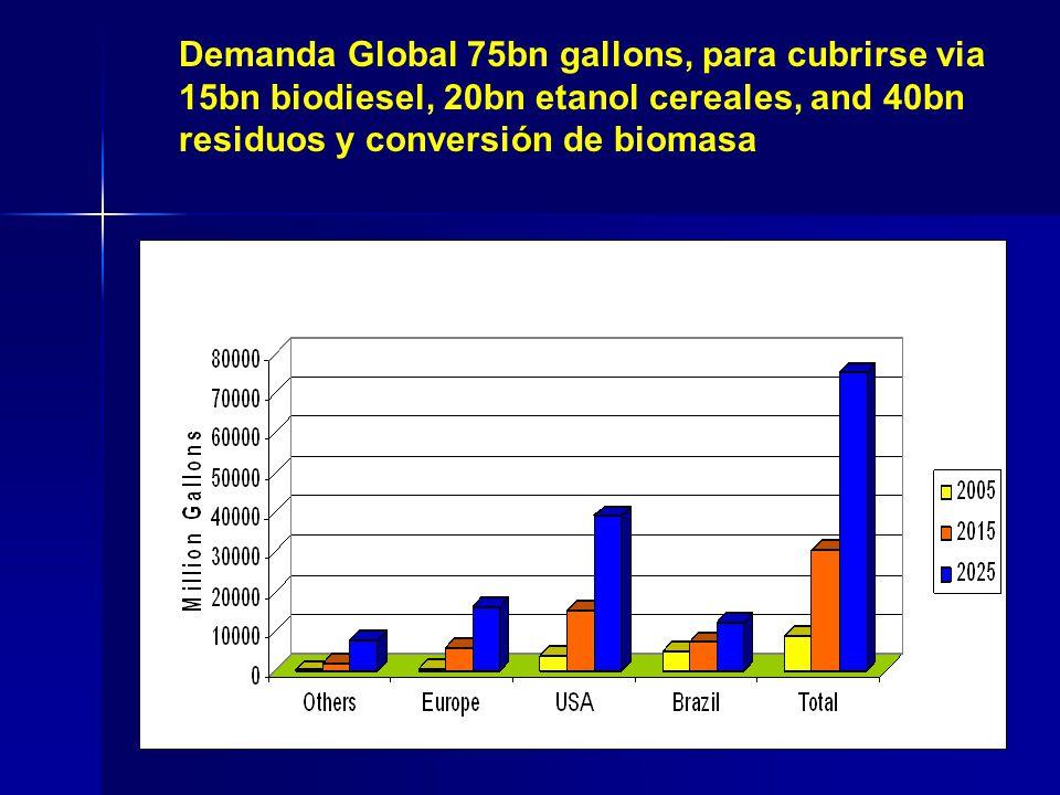 Demanda Global 75bn gallons, para cubrirse via 15bn biodiesel, 20bn etanol cereales, and 40bn residuos y conversión de biomasa