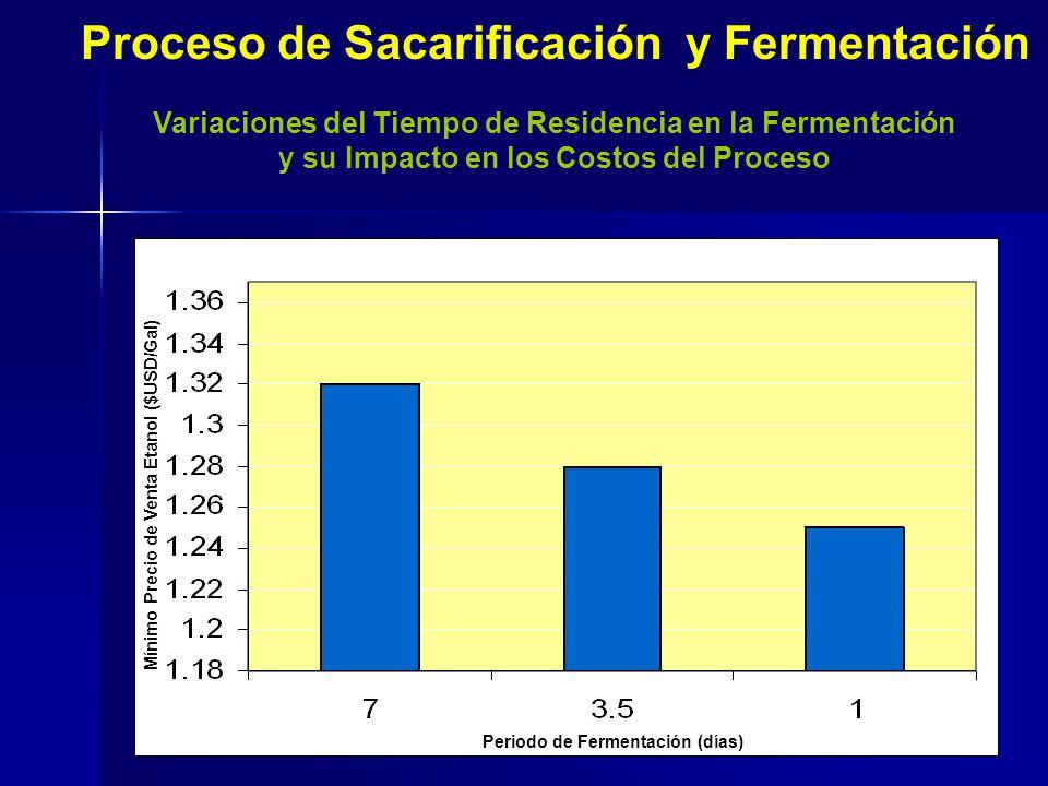 Proceso de Sacarificación y Fermentación