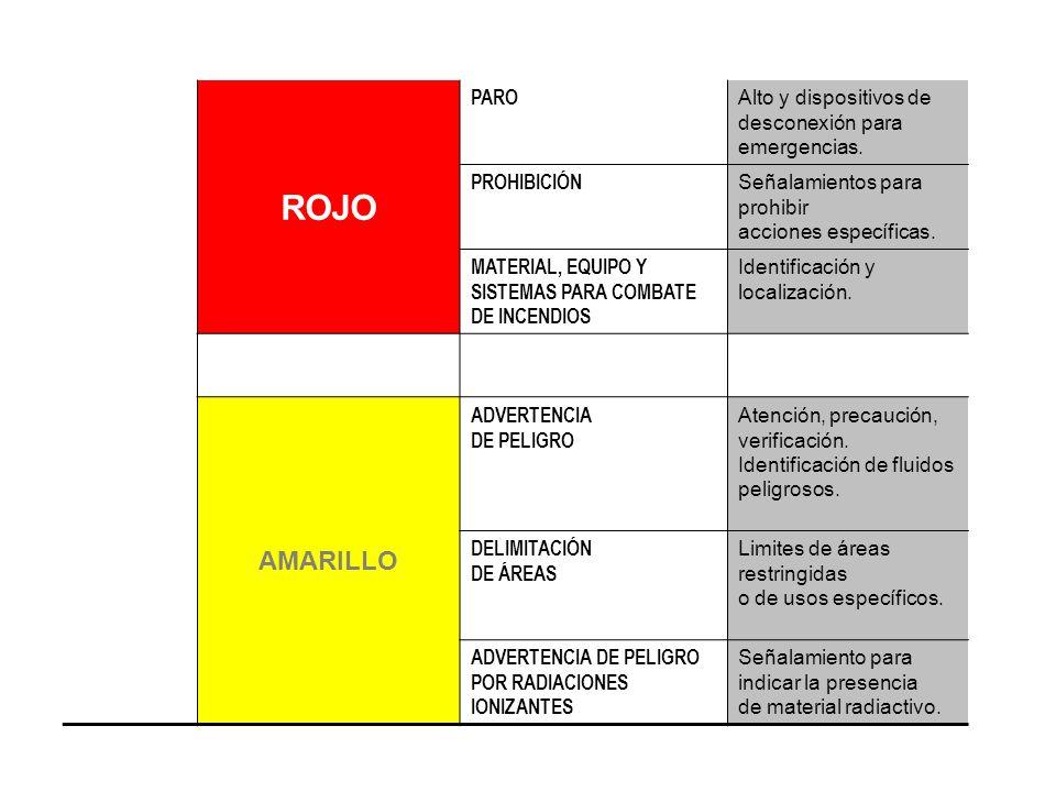 ROJO PARO. Alto y dispositivos de desconexión para emergencias. PROHIBICIÓN. Señalamientos para prohibir acciones específicas.