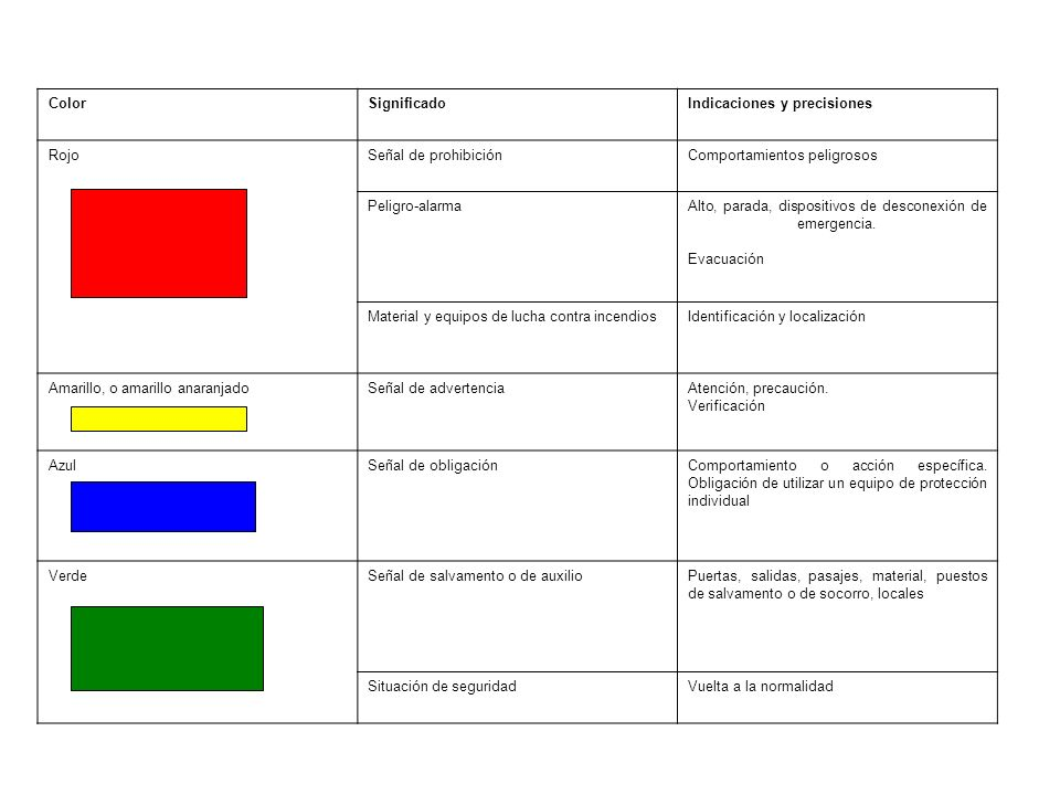 Color Significado. Indicaciones y precisiones. Rojo. Señal de prohibición. Comportamientos peligrosos.