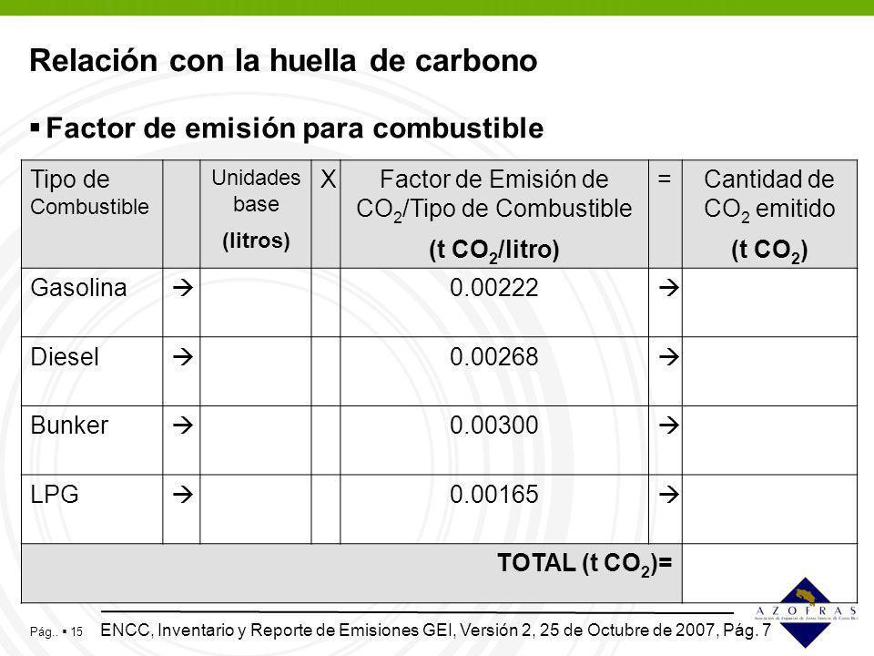 Relación con la huella de carbono