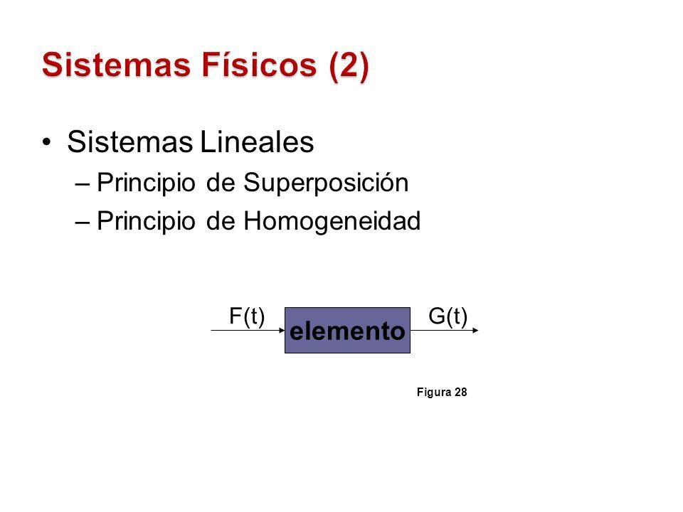 Sistemas Físicos (2) Sistemas Lineales Principio de Superposición