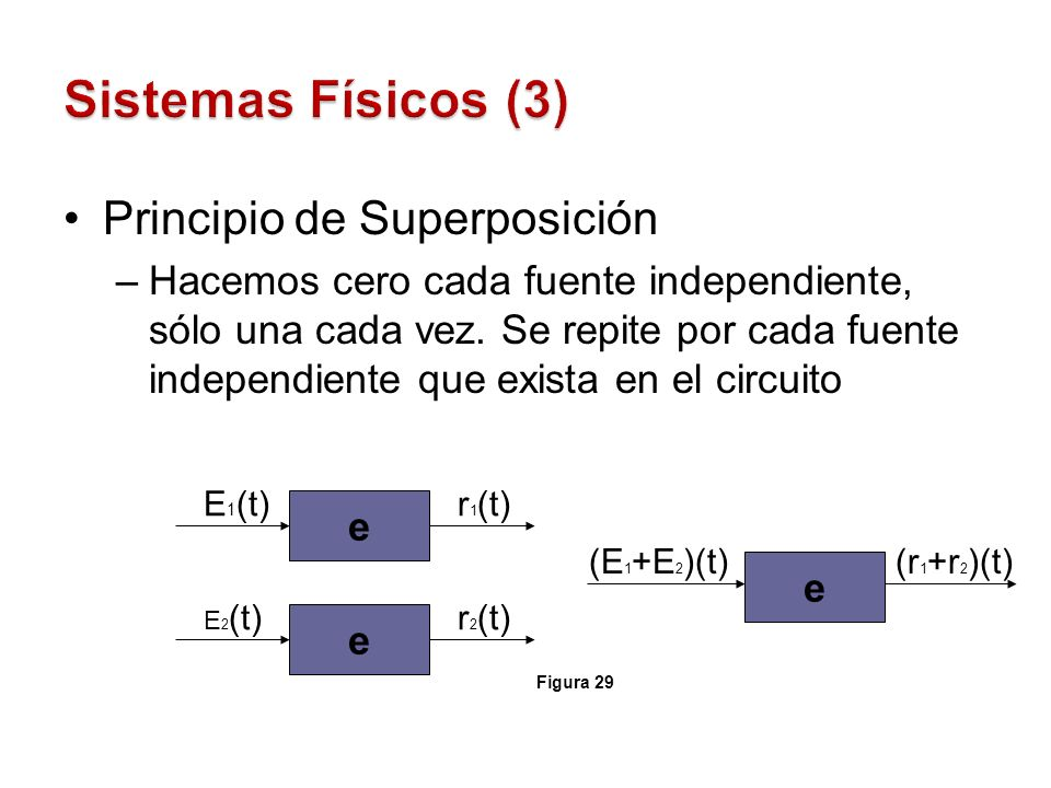 Sistemas Físicos (3) Principio de Superposición