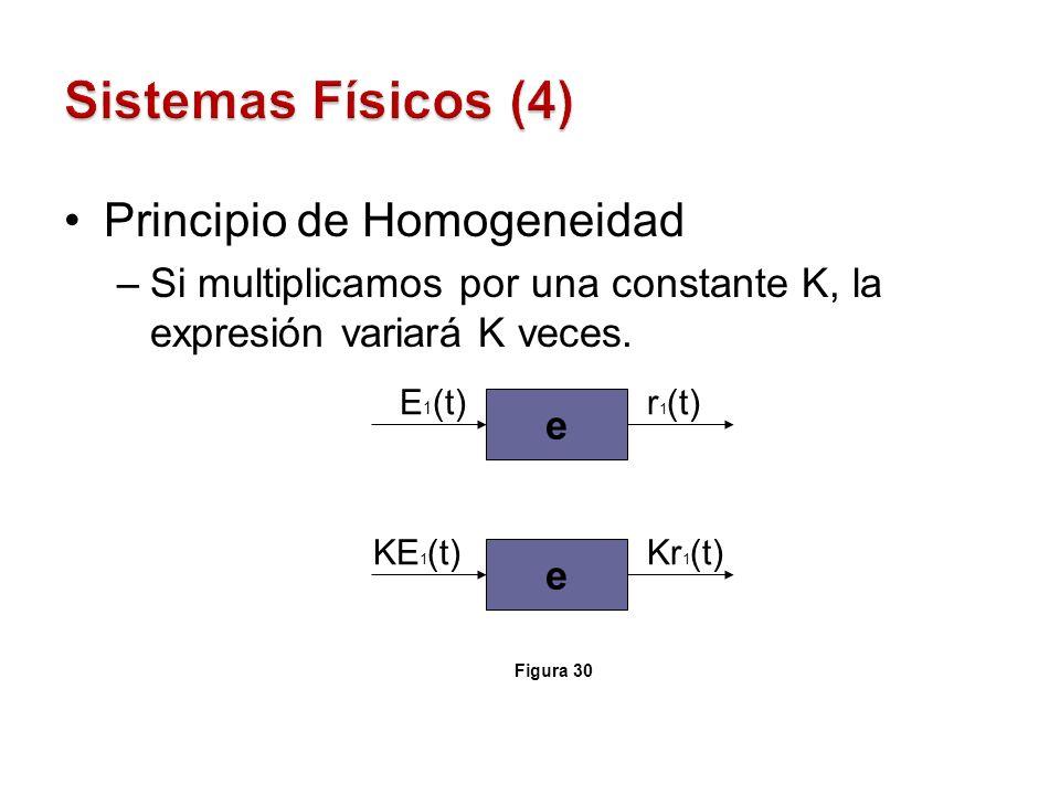 Sistemas Físicos (4) Principio de Homogeneidad